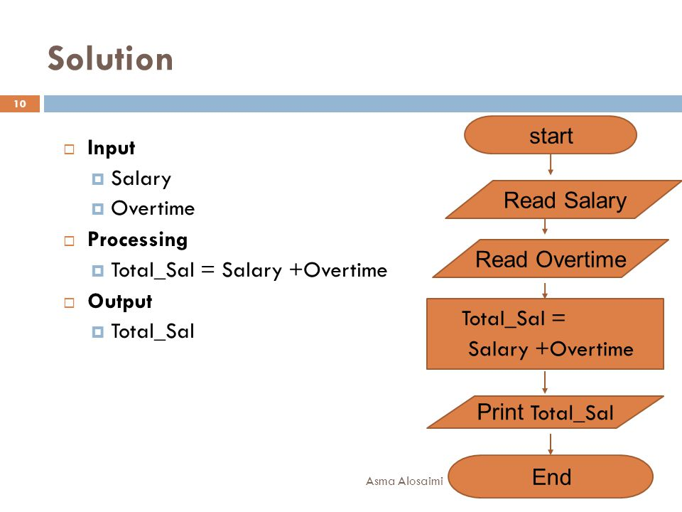 Solution start Input Salary Overtime Processing Read Salary