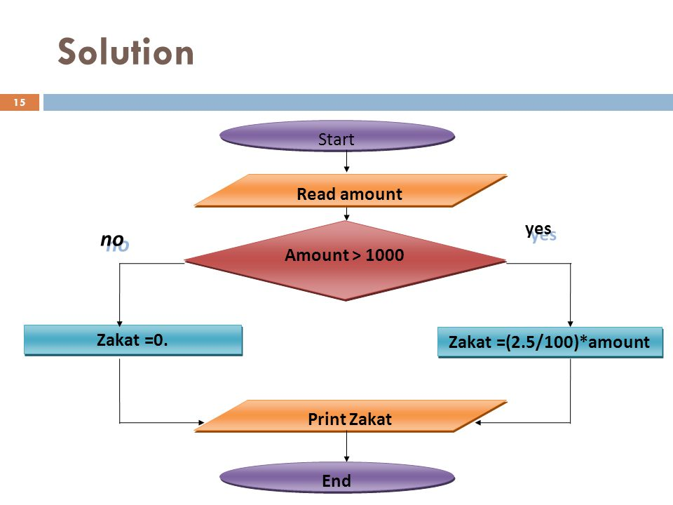 Solution no Start Read amount yes Amount > 1000 Zakat =0.