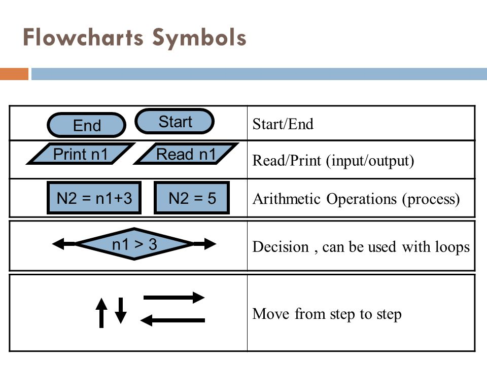 Flowcharts Symbols Start/End Start End Read/Print (input/output)