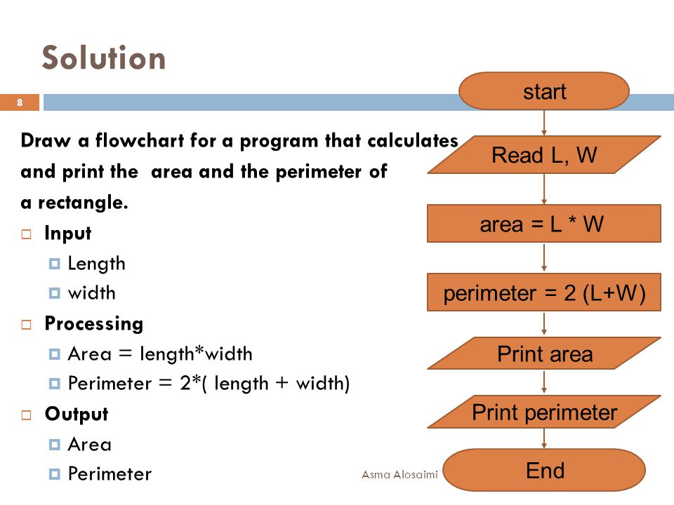 Solution start Draw a flowchart for a program that calculates