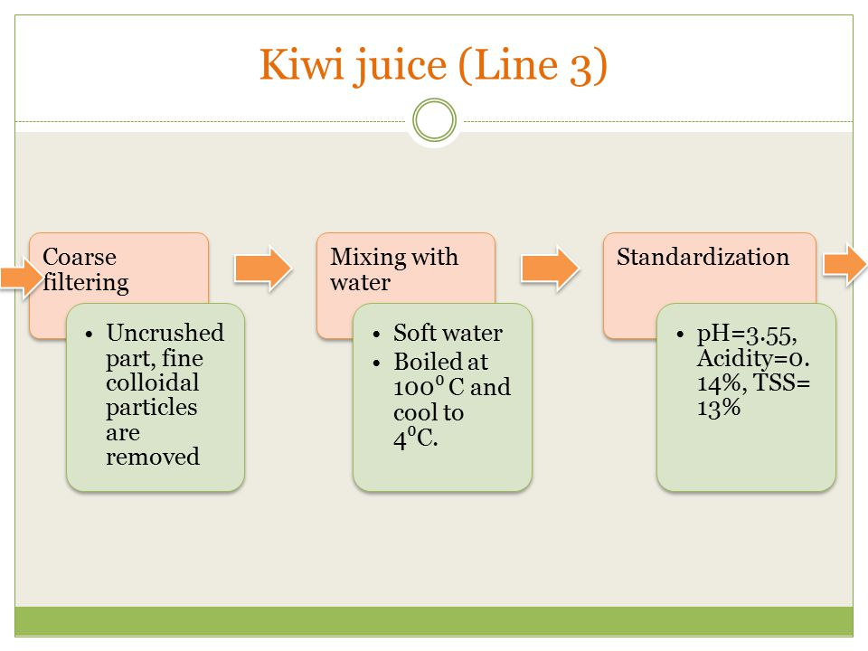 Kiwi juice (Line 3) Coarse filtering
