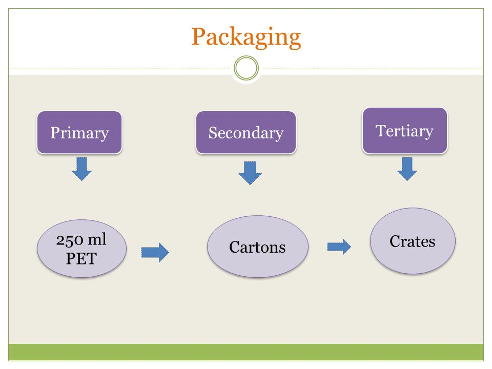 Packaging Tertiary Primary Secondary Crates Cartons 250 ml PET