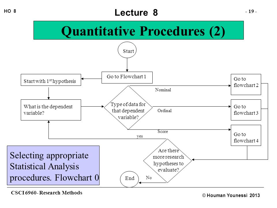 Selecting appropriate Statistical Analysis procedures. Flowchart 0
