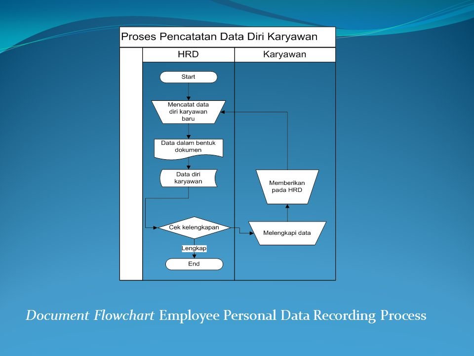 Document Flowchart Employee Personal Data Recording Process