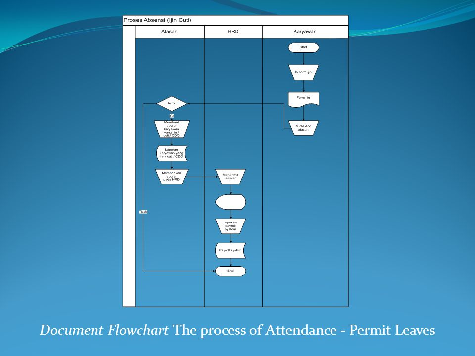 Document Flowchart The process of Attendance - Permit Leaves