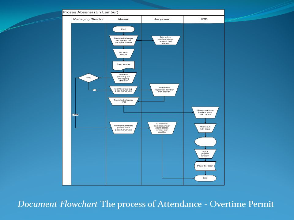 Document Flowchart The process of Attendance - Overtime Permit