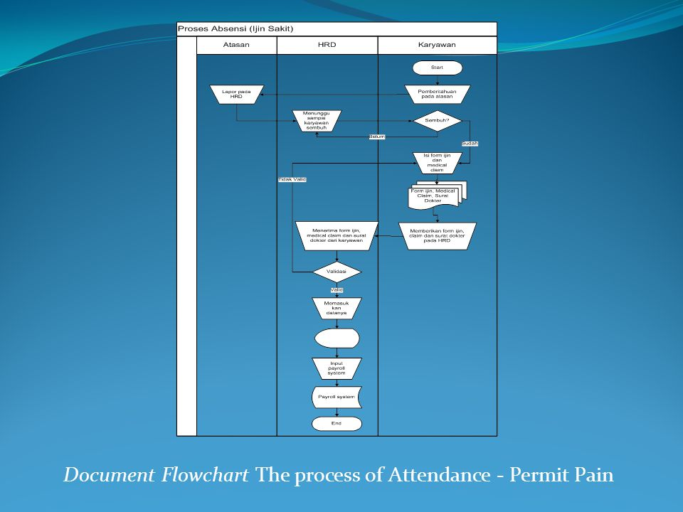 Document Flowchart The process of Attendance - Permit Pain