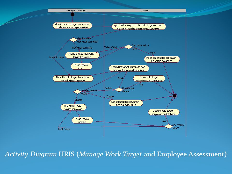 Activity Diagram HRIS (Manage Work Target and Employee Assessment)