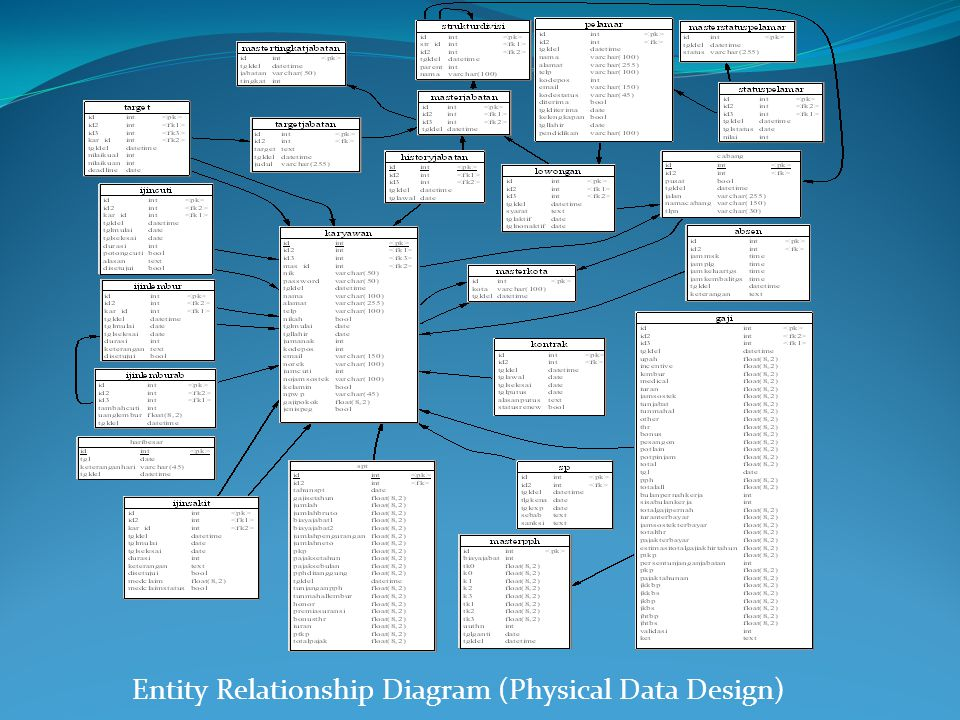 Entity Relationship Diagram (Physical Data Design)