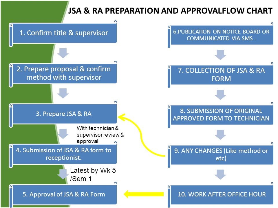 JSA & RA PREPARATION AND APPROVALFLOW CHART