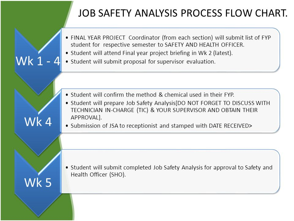 JOB SAFETY ANALYSIS PROCESS FLOW CHART.