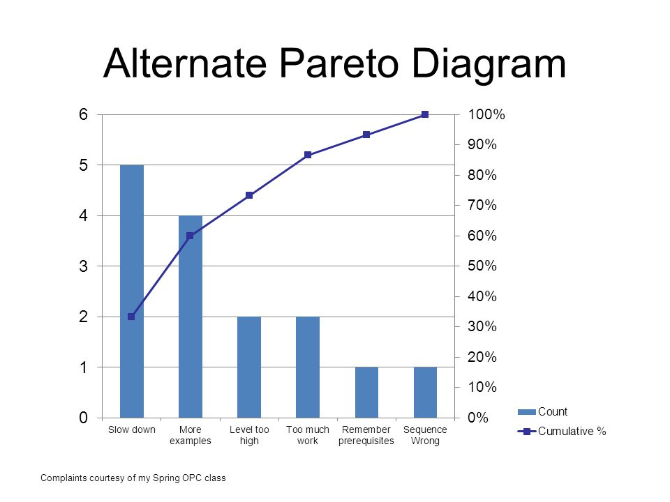 Alternate Pareto Diagram