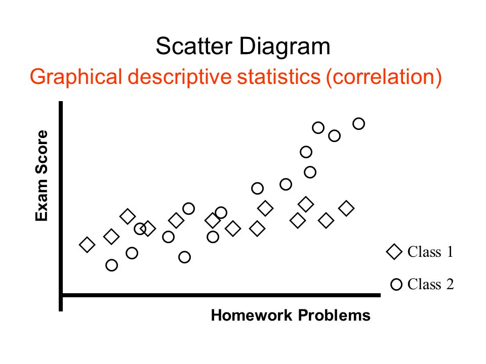 Scatter Diagram Graphical descriptive statistics (correlation)