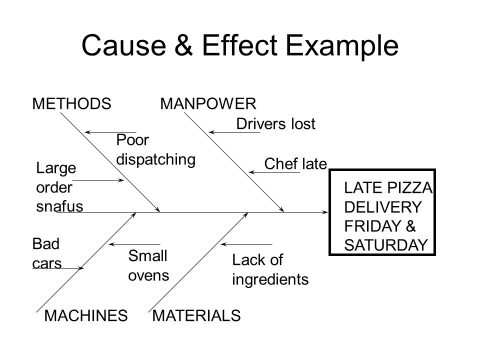 Cause & Effect Example METHODS MANPOWER Drivers lost Poor dispatching