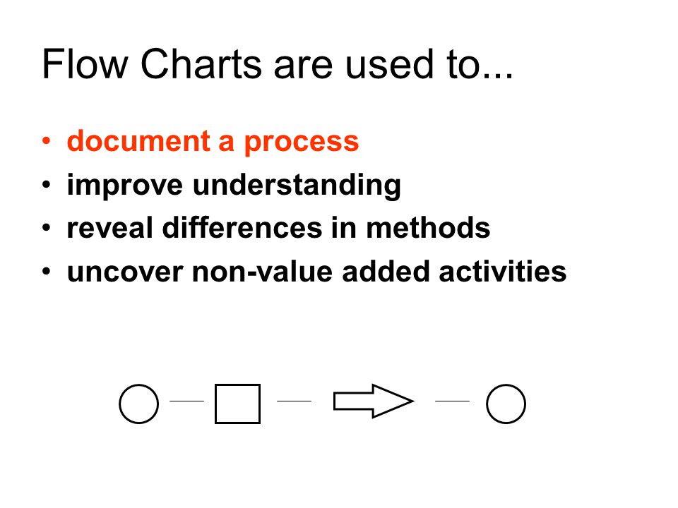 Flow Charts are used to... document a process improve understanding