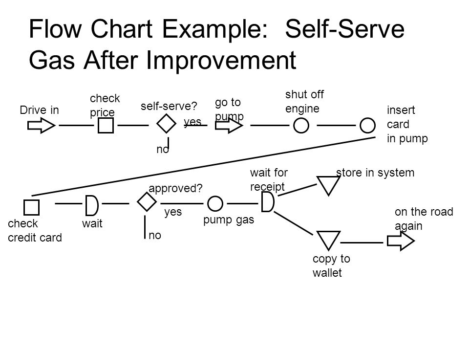 Flow Chart Example: Self-Serve Gas After Improvement
