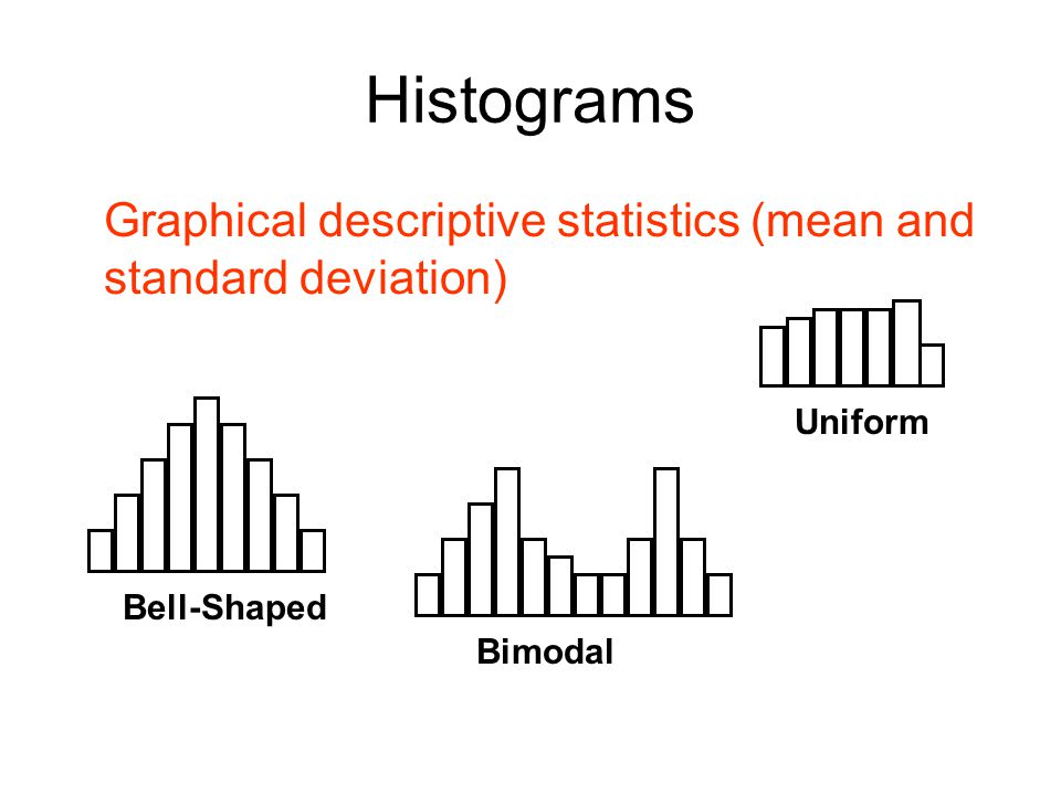 Histograms Graphical descriptive statistics (mean and standard deviation) Uniform.