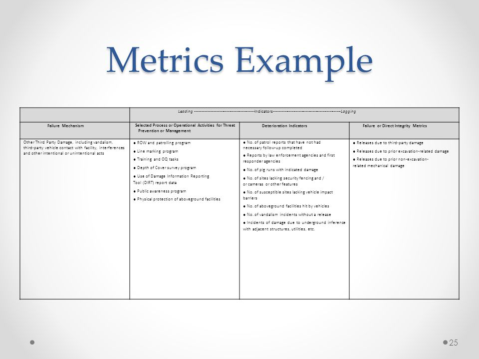 Metrics Example Leading ‐‐‐‐‐‐‐‐‐‐‐‐‐‐‐‐‐‐‐‐‐‐‐‐‐‐‐‐‐‐‐‐‐‐‐‐‐‐‐‐‐‐Indicators‐‐‐‐‐‐‐‐‐‐‐‐‐‐‐‐‐‐‐‐‐‐‐‐‐‐‐‐‐‐‐‐‐‐‐‐‐‐‐‐‐‐‐‐‐‐‐‐Lagging.