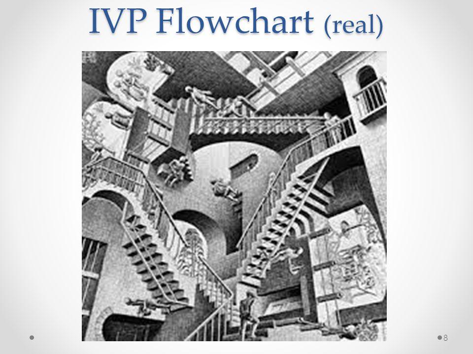 IVP Flowchart (real)