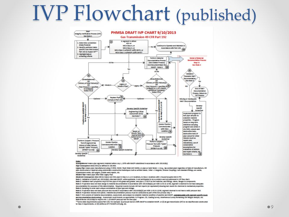 IVP Flowchart (published)