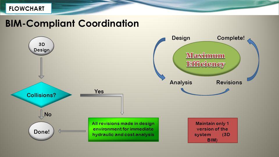 BIM-Compliant Coordination