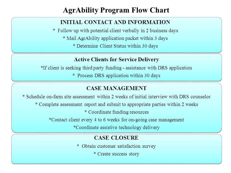 AgrAbility Program Flow Chart