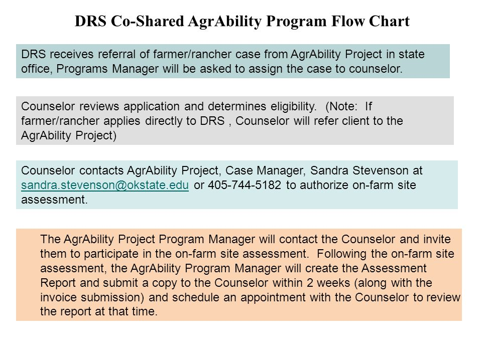 DRS Co-Shared AgrAbility Program Flow Chart
