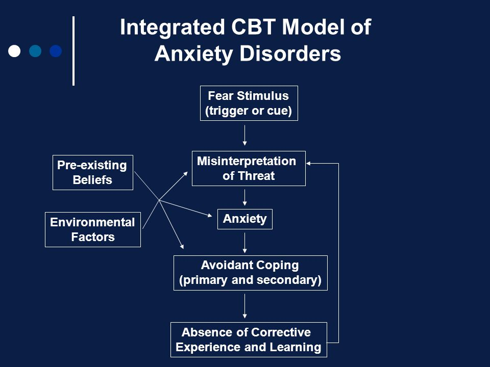 Integrated CBT Model of Anxiety Disorders
