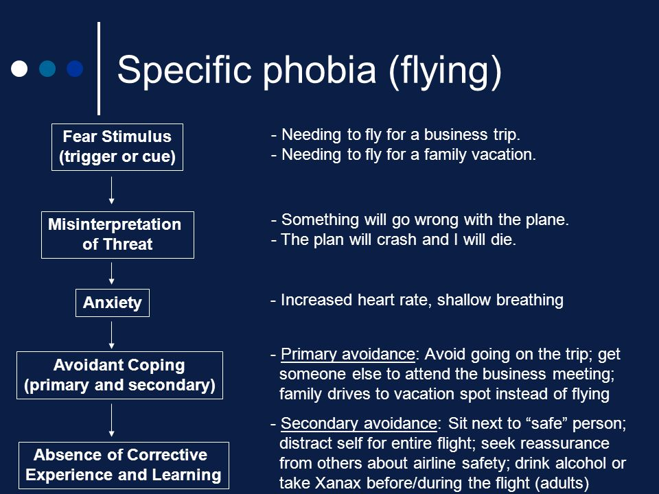Specific phobia (flying)