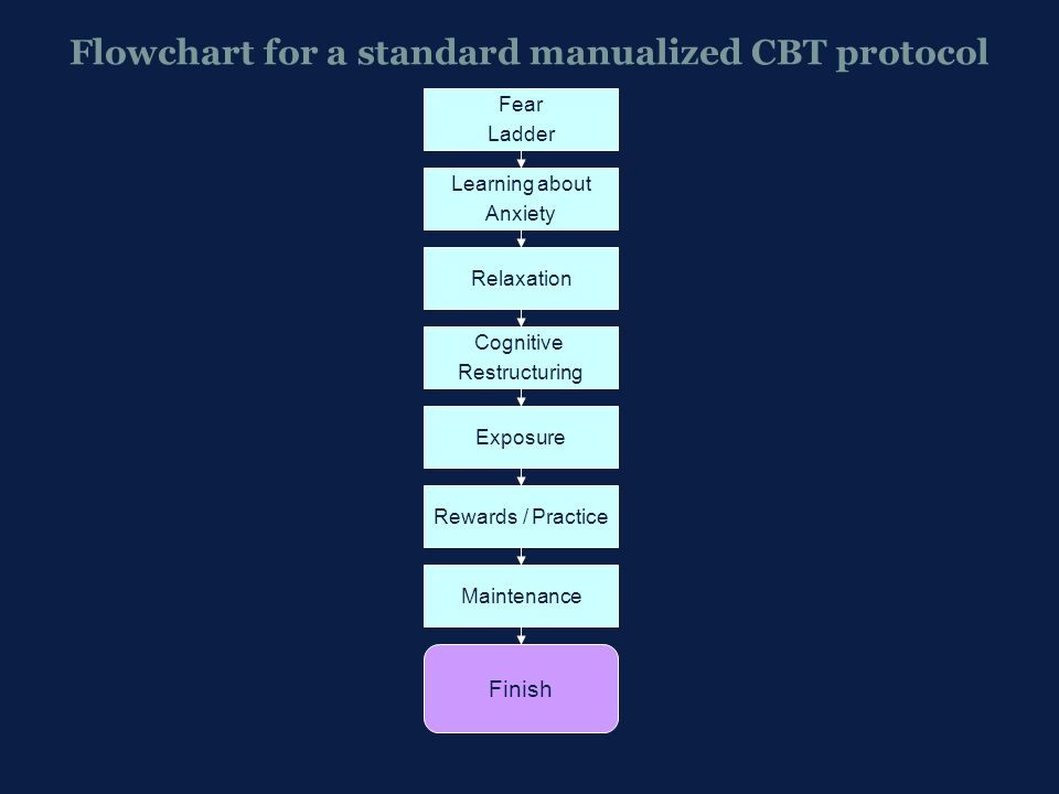 Flowchart for a standard manualized CBT protocol