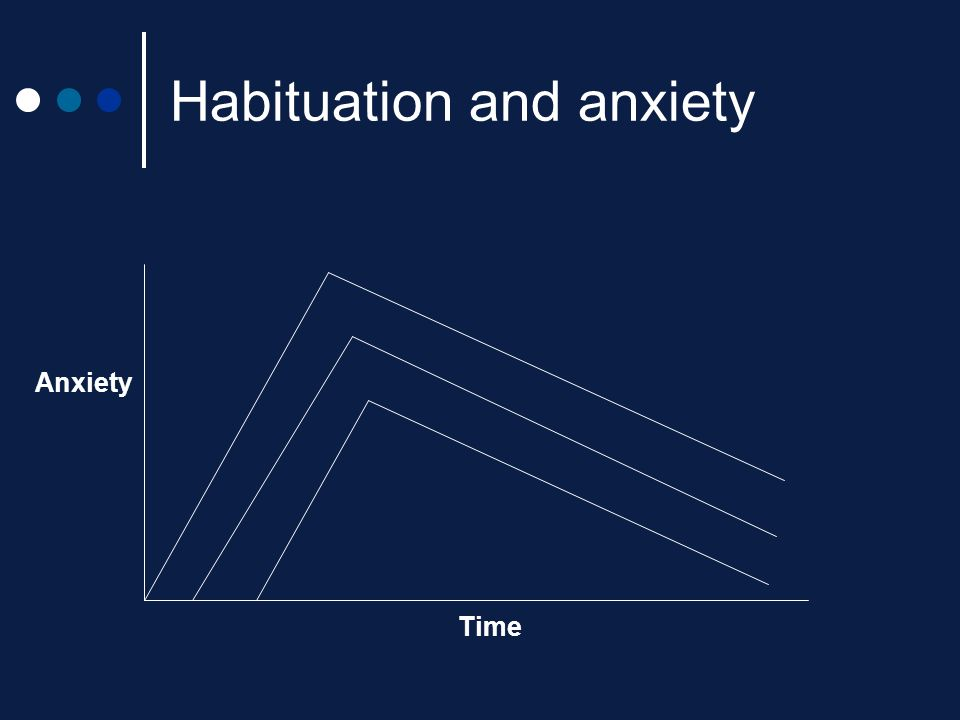 Habituation and anxiety