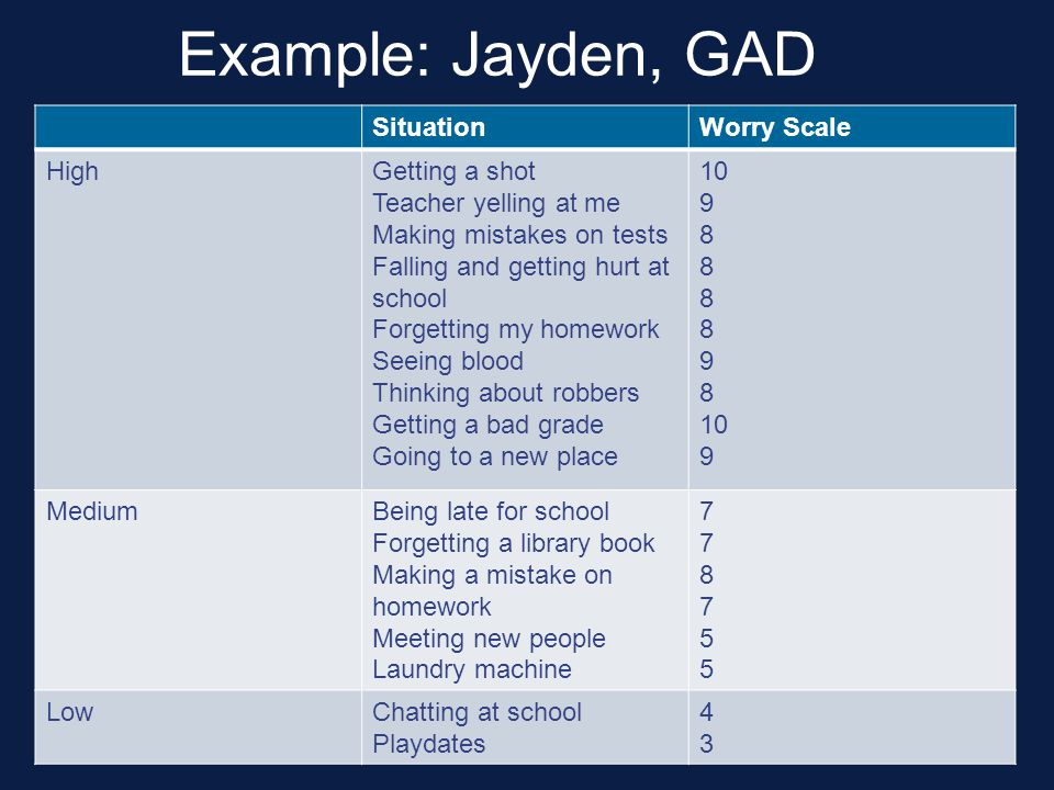 Example: Jayden, GAD Situation Worry Scale High Getting a shot
