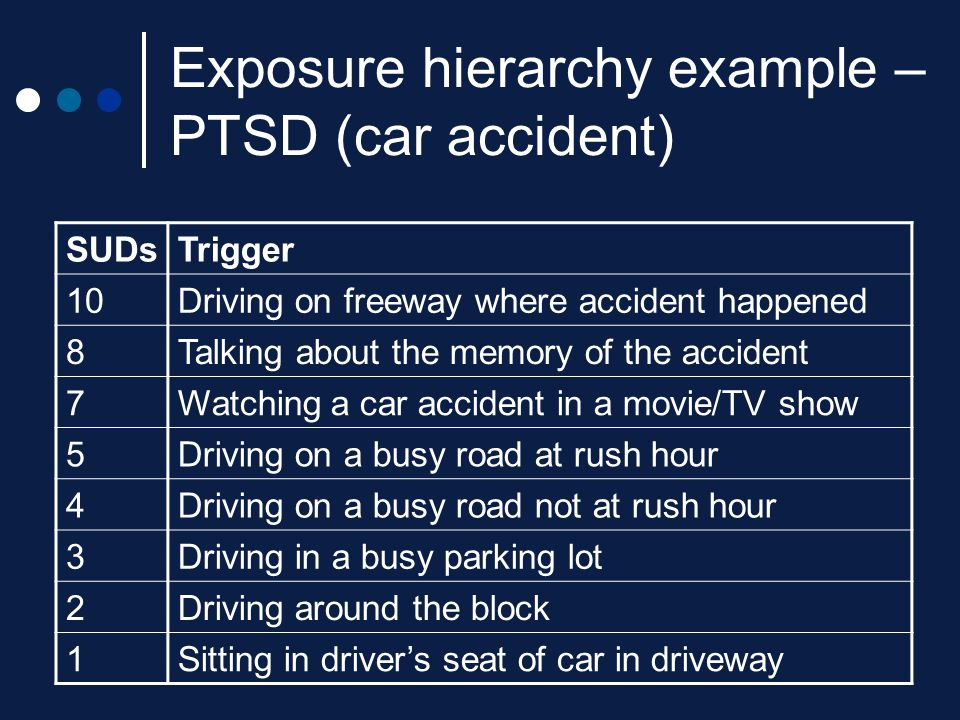 Exposure hierarchy example – PTSD (car accident)