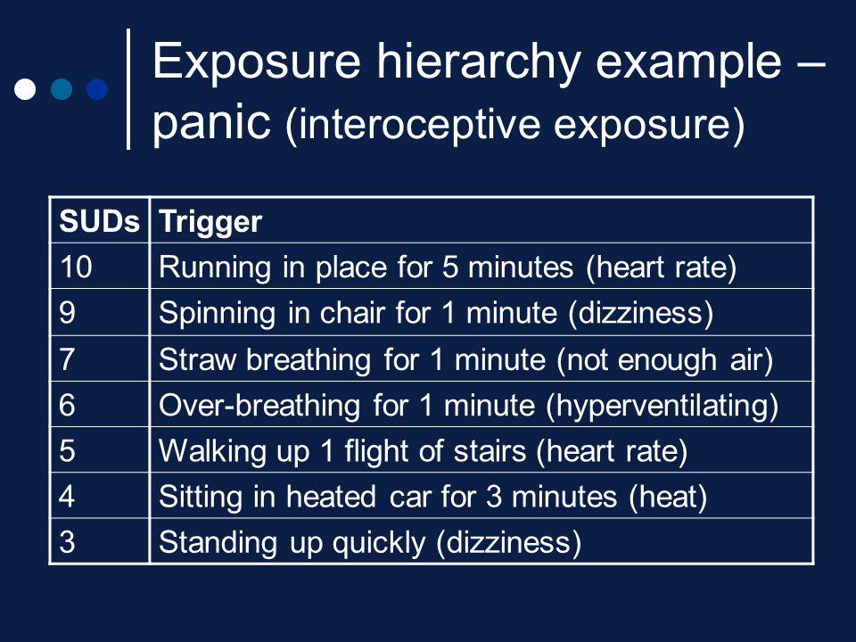 Exposure hierarchy example – panic (interoceptive exposure)