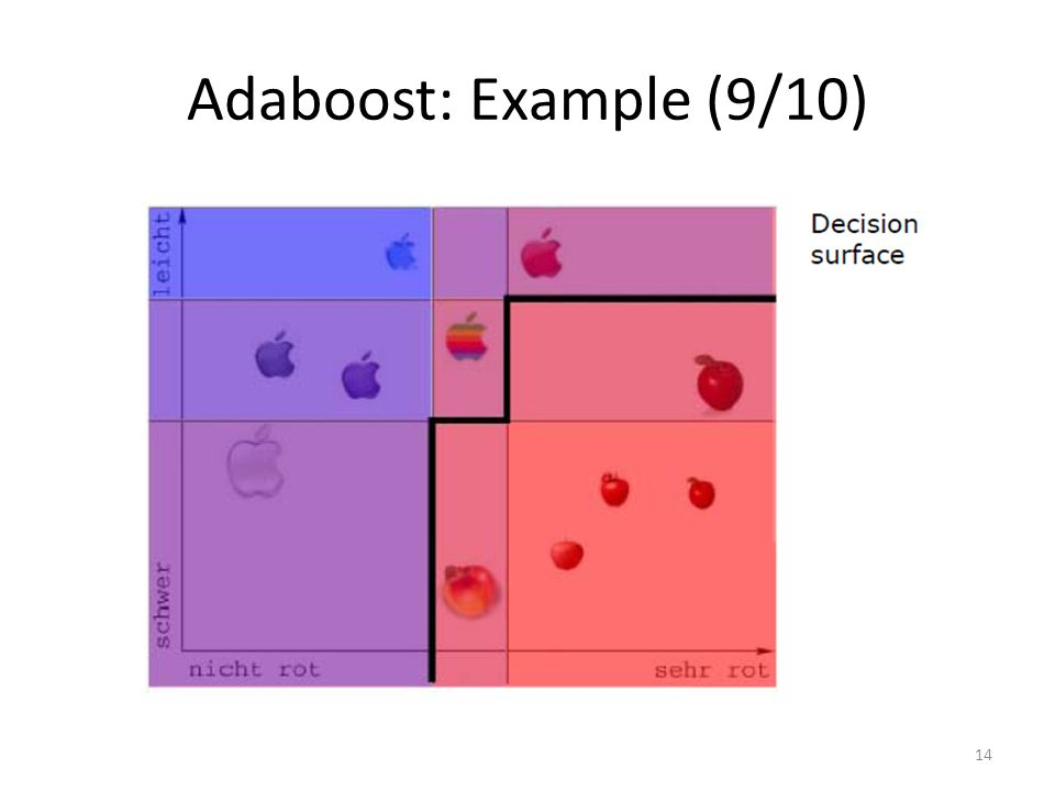 Adaboost: Example (9/10)