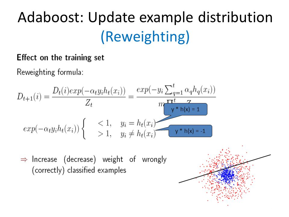 Adaboost: Update example distribution (Reweighting)