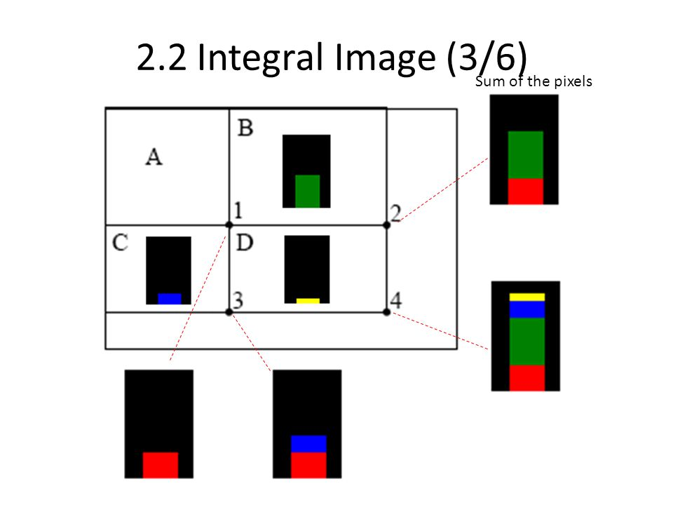 2.2 Integral Image (3/6) Sum of the pixels