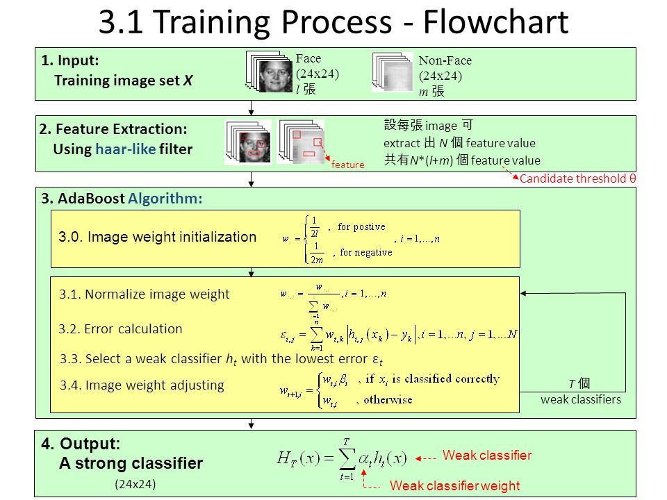 3.1 Training Process - Flowchart
