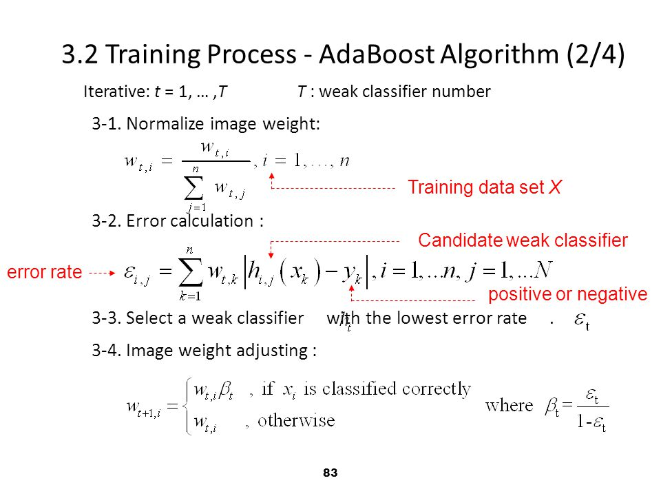 3.2 Training Process - AdaBoost Algorithm (2/4)