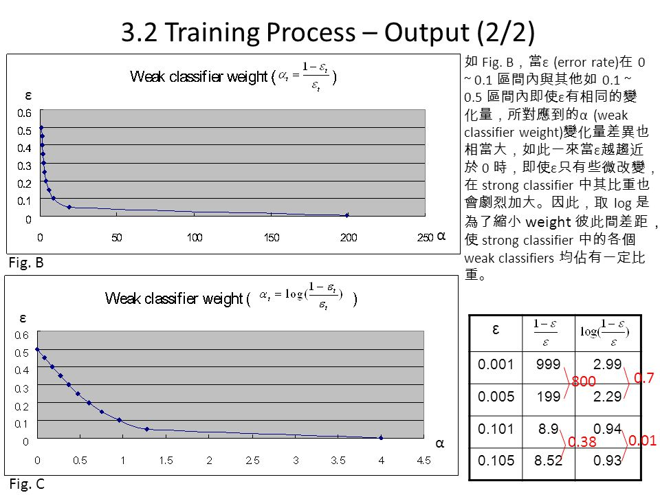 3.2 Training Process – Output (2/2)