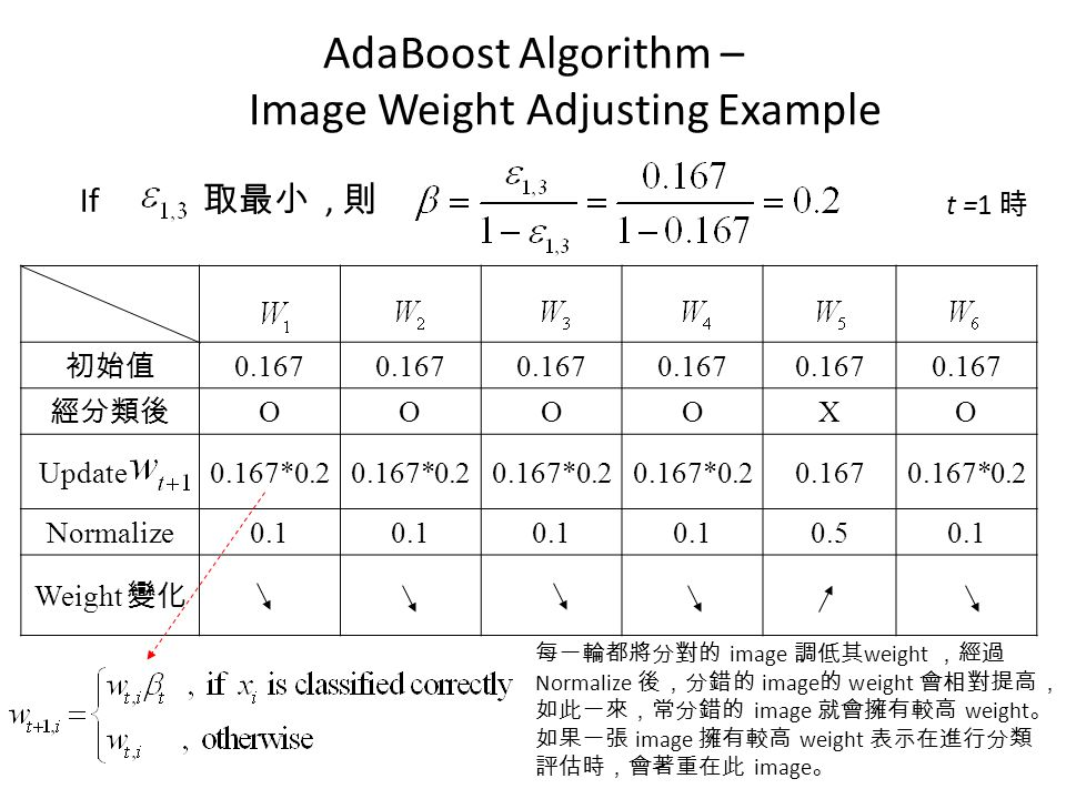 AdaBoost Algorithm – Image Weight Adjusting Example