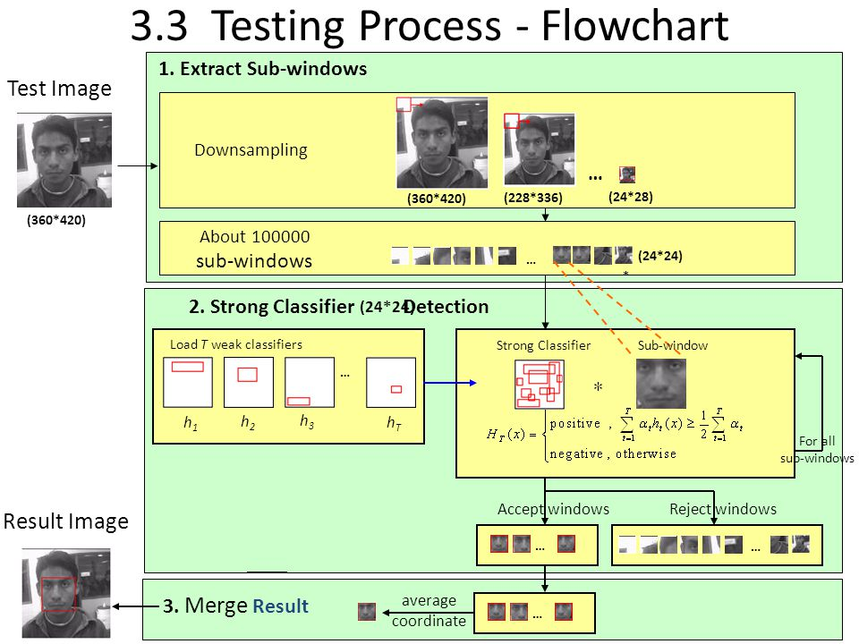 3.3 Testing Process - Flowchart