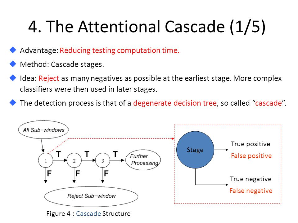 4. The Attentional Cascade (1/5)