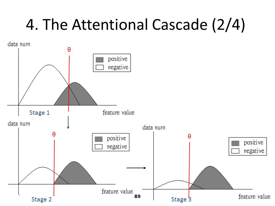4. The Attentional Cascade (2/4)