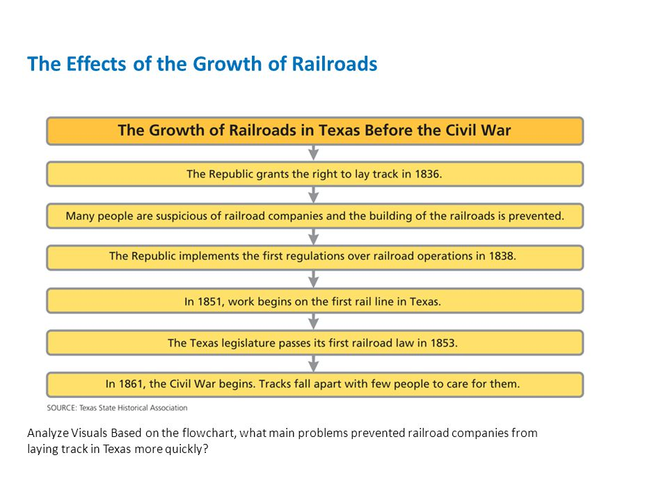 The Effects of the Growth of Railroads