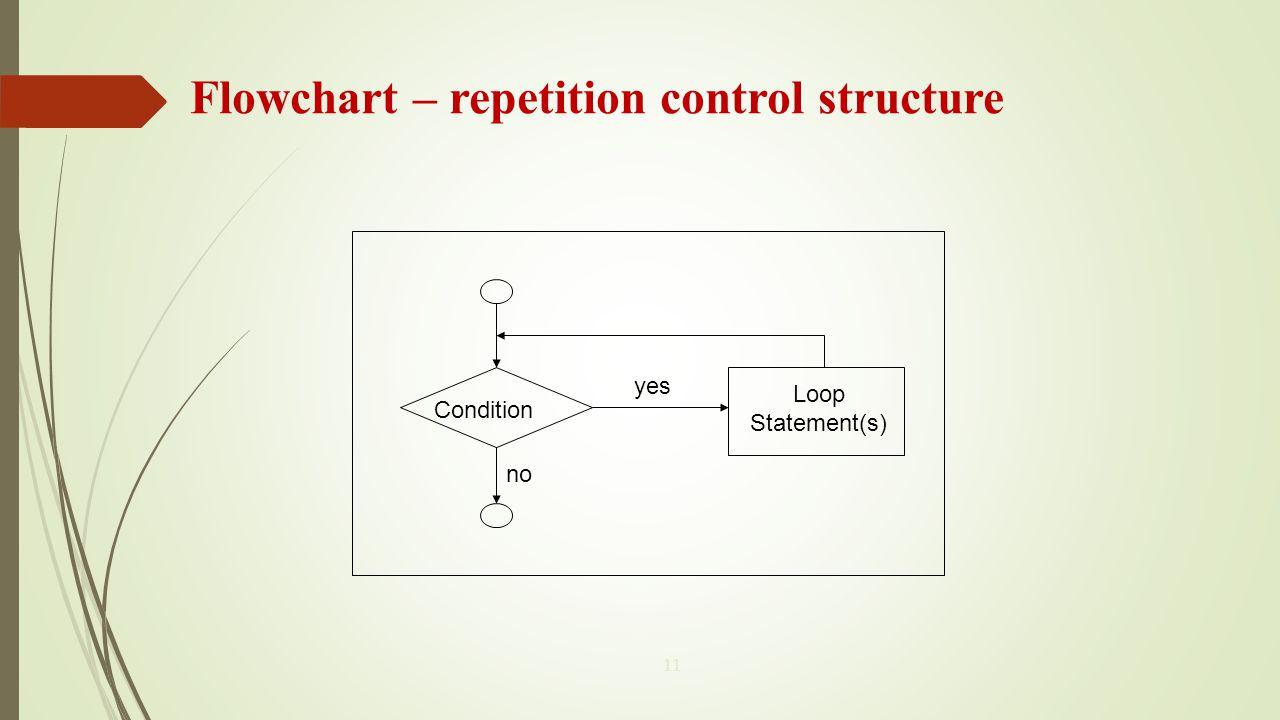 Flowchart – repetition control structure
