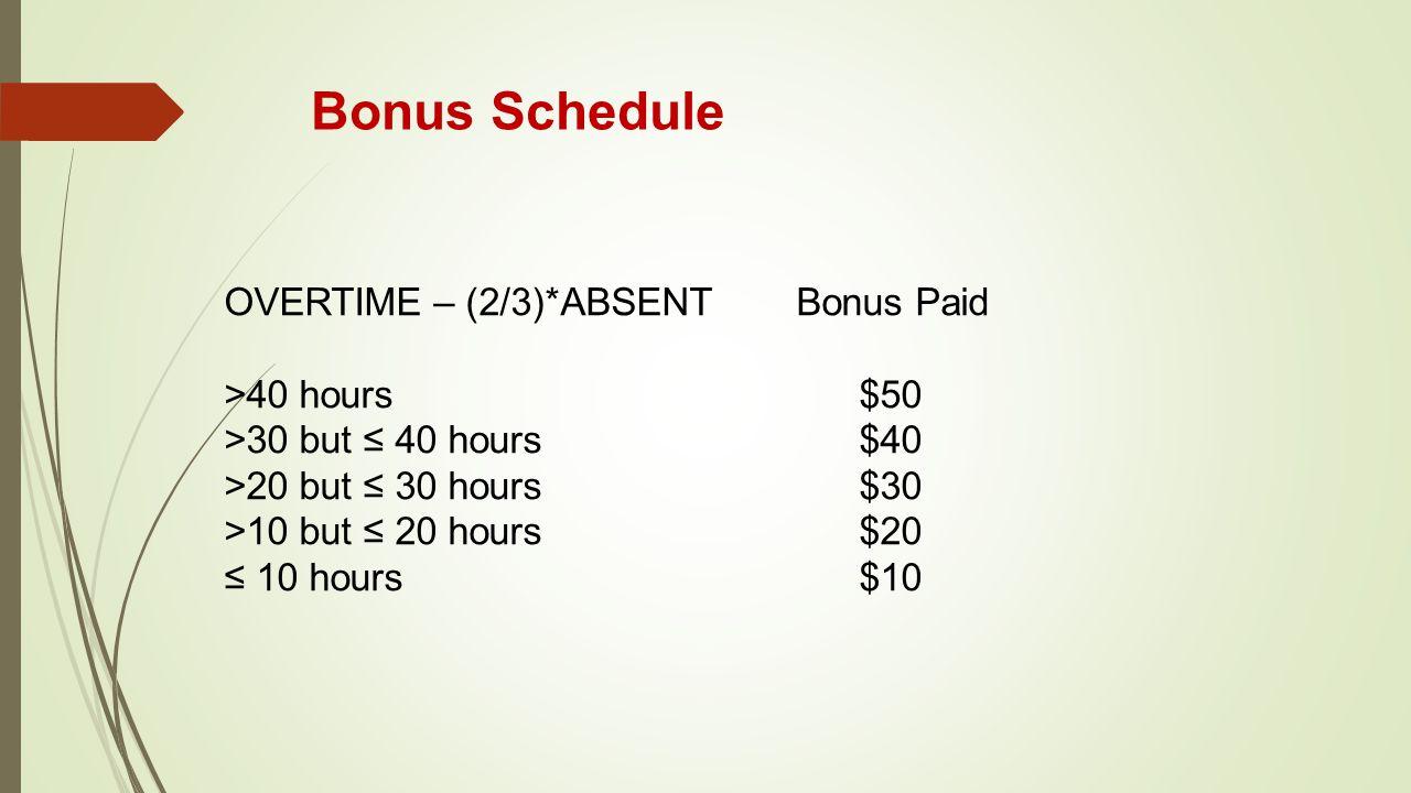 Bonus Schedule OVERTIME – (2/3)*ABSENT Bonus Paid >40 hours $50