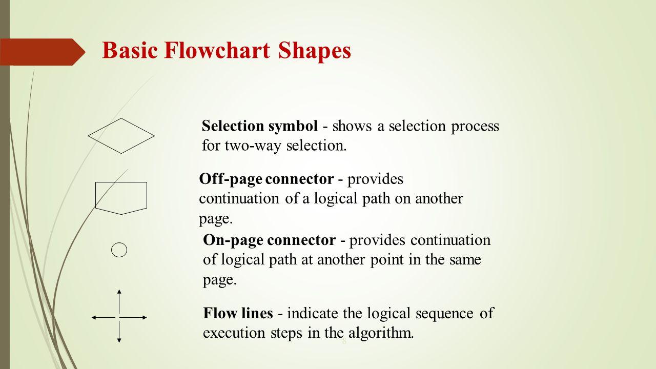 Basic Flowchart Shapes
