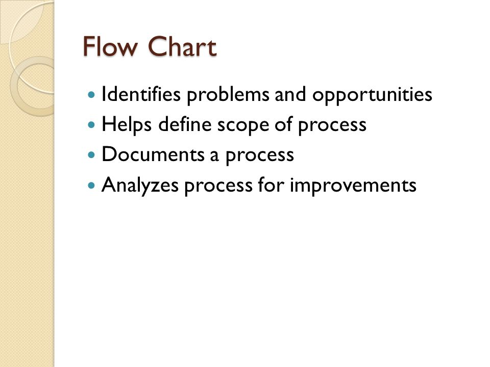 Flow Chart Identifies problems and opportunities