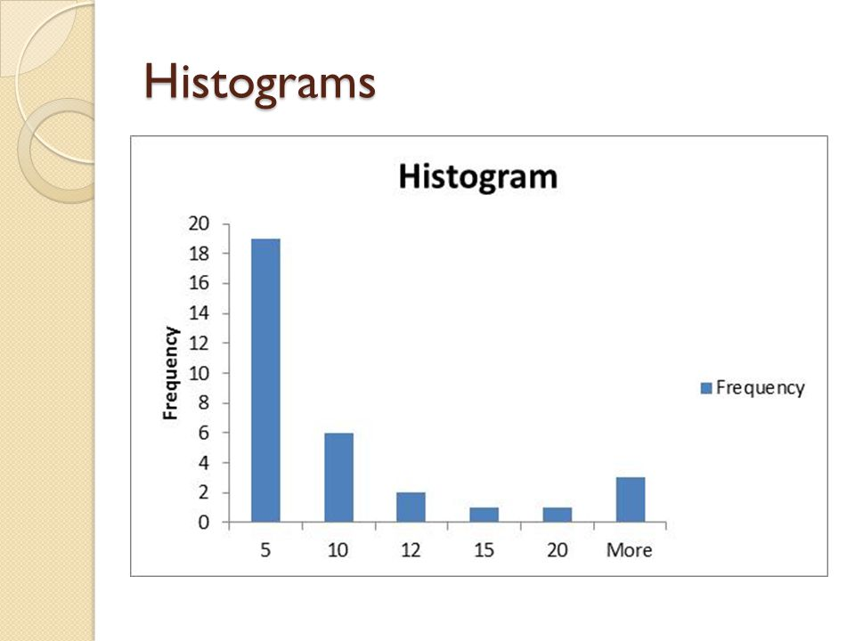 Histograms EED: This is real data. 31 hospitals reporting.